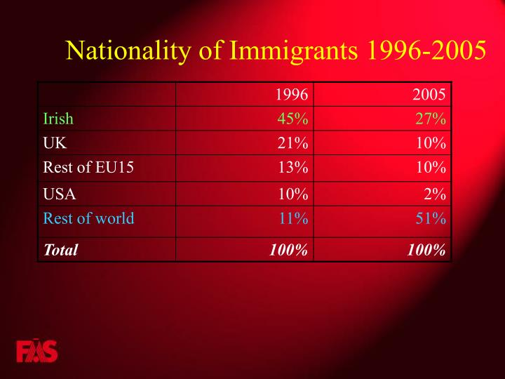 Nationality of Immigrants 1996-2005
