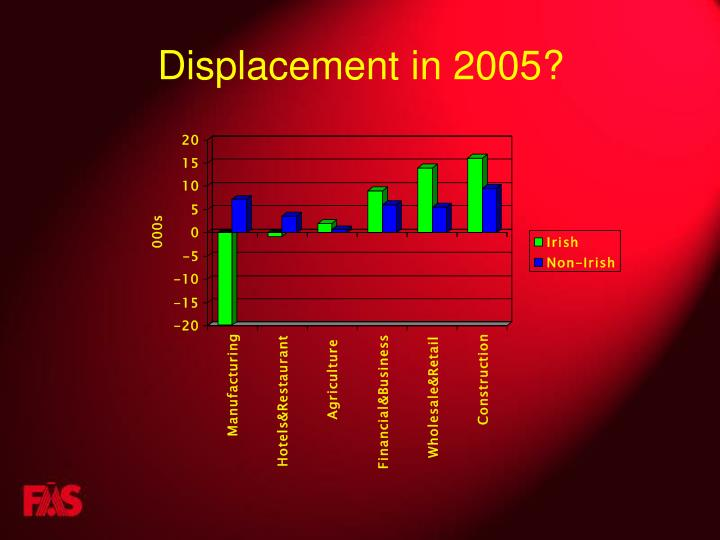 Displacement in 2005?