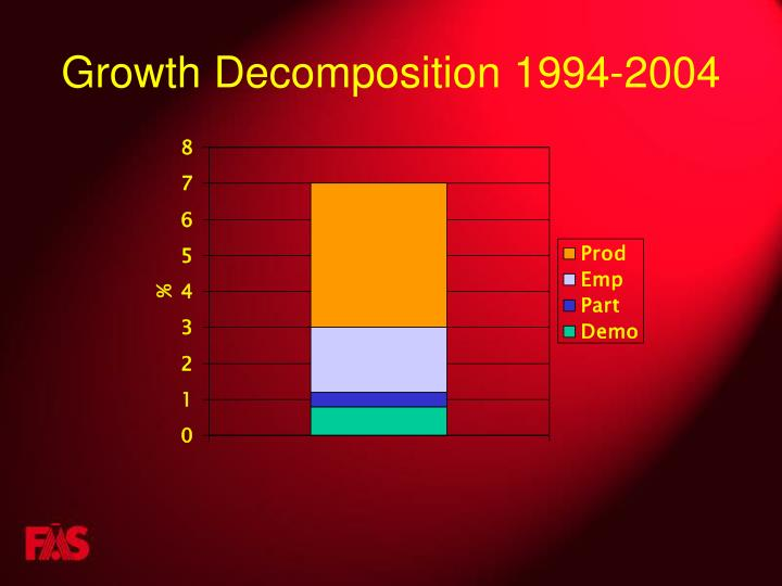 Growth Decomposition 1994-2004