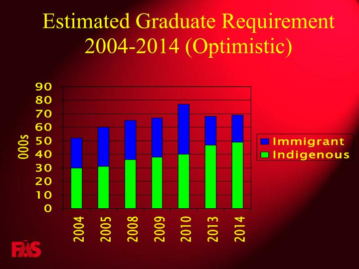 Estimated Graduate Requirement 2004-2014 (Optimistic)