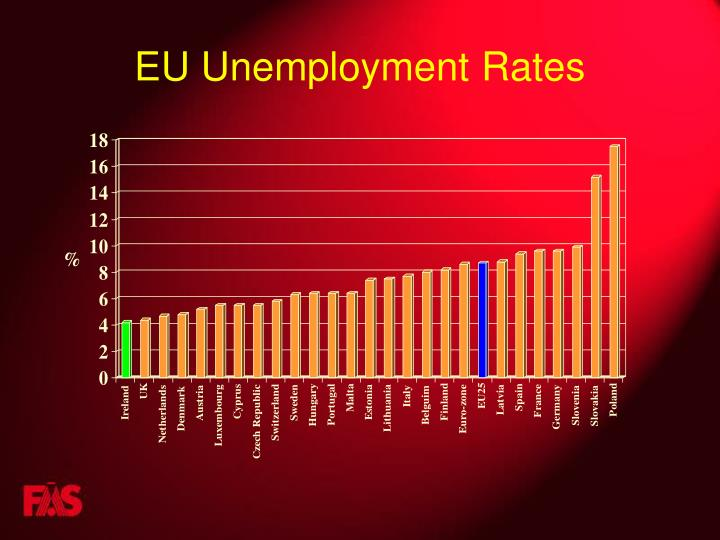 EU Unemployment Rates