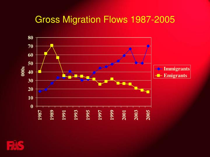 Gross Migration Flows 1987-2005
