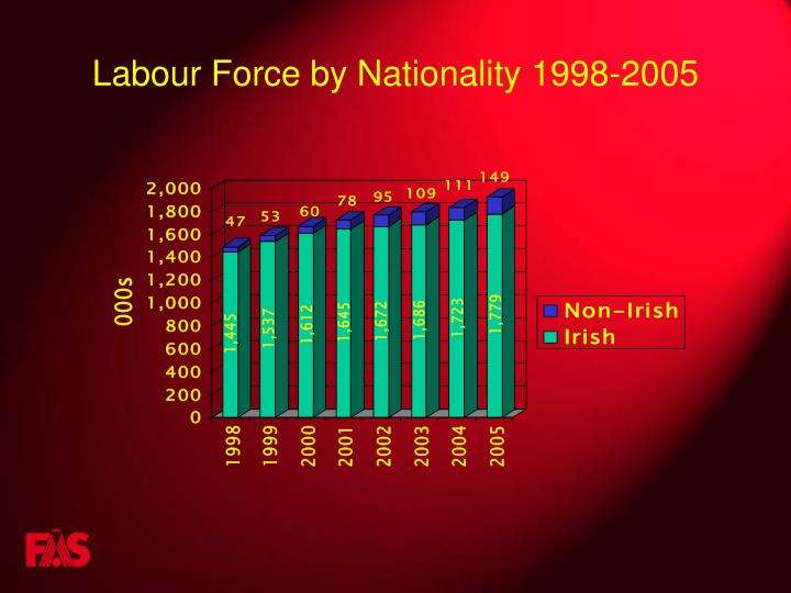 Labour Force by Nationality 1998-2005