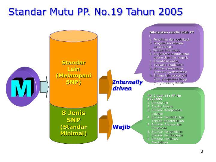 Standar Mutu PP. No.19 Tahun 2005