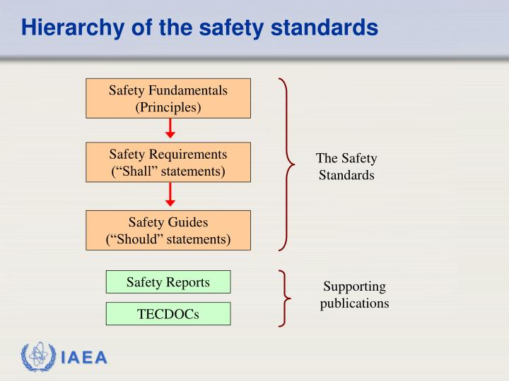 Hierarchy of the safety standards