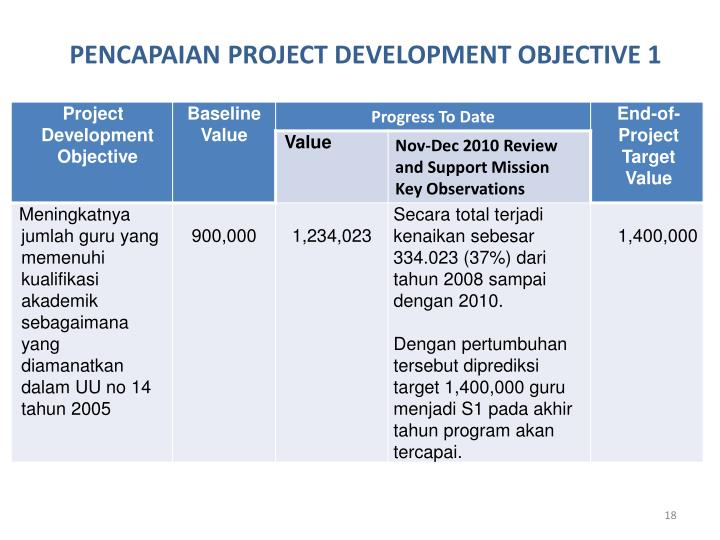 PENCAPAIAN PROJECT DEVELOPMENT OBJECTIVE 1