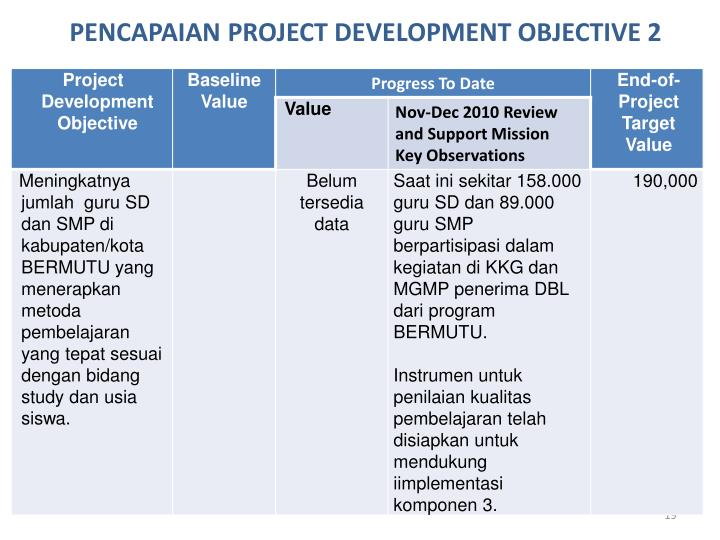 PENCAPAIAN PROJECT DEVELOPMENT OBJECTIVE 2
