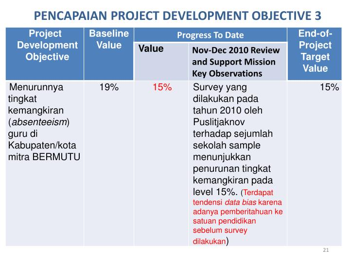 PENCAPAIAN PROJECT DEVELOPMENT OBJECTIVE 3