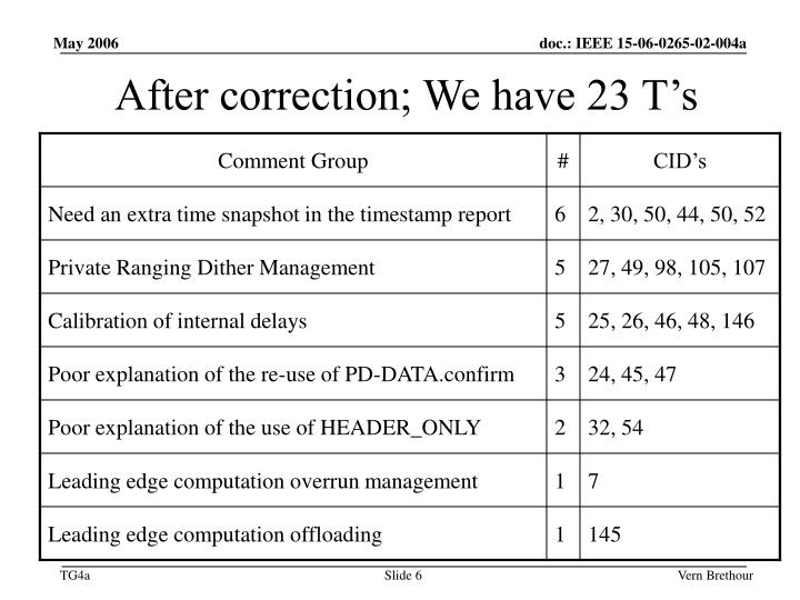 After correction; We have 23 T's