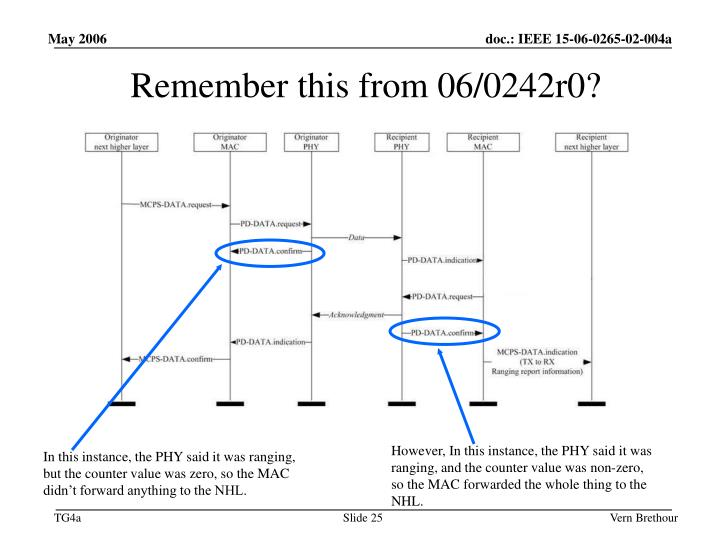Remember this from 06/0242r0?