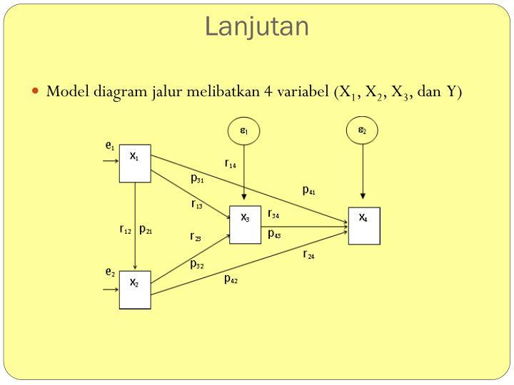 Ppt analisis jalur path analysis powerpoint presentation id model diagram jalur melibatkan 4 variabel x1 x2 x3 dan y ccuart Choice Image