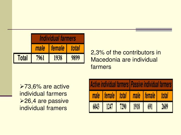 2,3% of the contributors in Macedonia are individual farmers