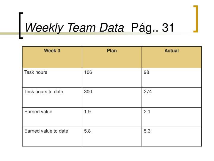 Weekly Team Data