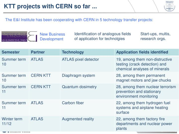 KTT projects with CERN so far ...
