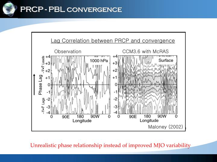 Lag Correlation between PRCP and convergence