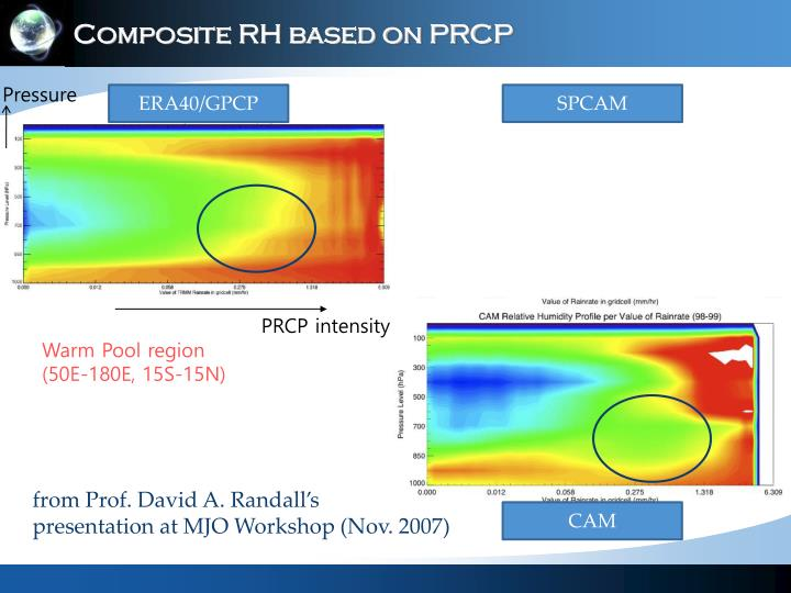 Composite RH based on PRCP