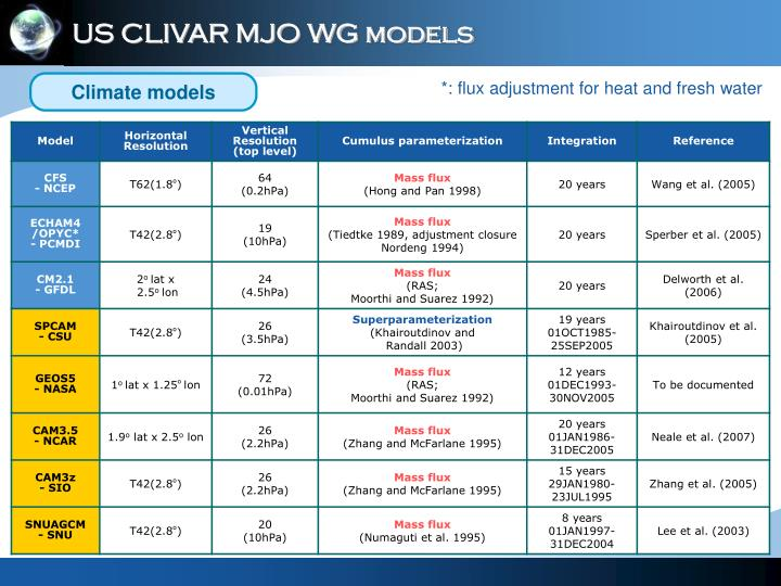US CLIVAR MJO WG models