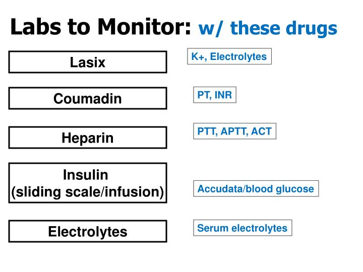 Labs to Monitor: