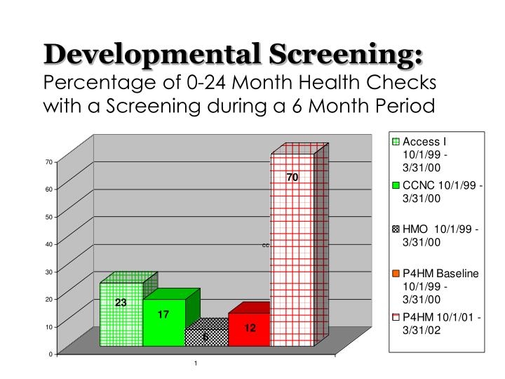 Developmental Screening: