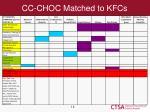 cc choc matched to kfcs