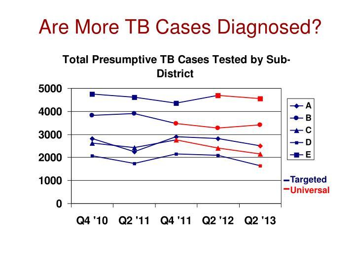 Are More TB Cases Diagnosed?