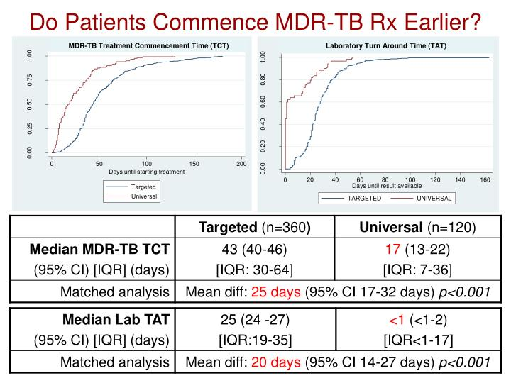 Do Patients Commence MDR-TB Rx Earlier?