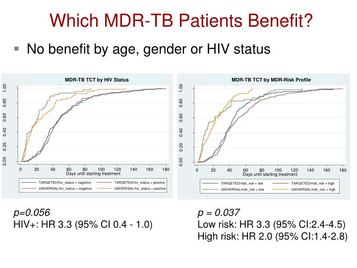 Which MDR-TB Patients Benefit?