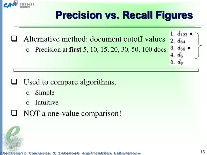 Precision vs. Recall Figures