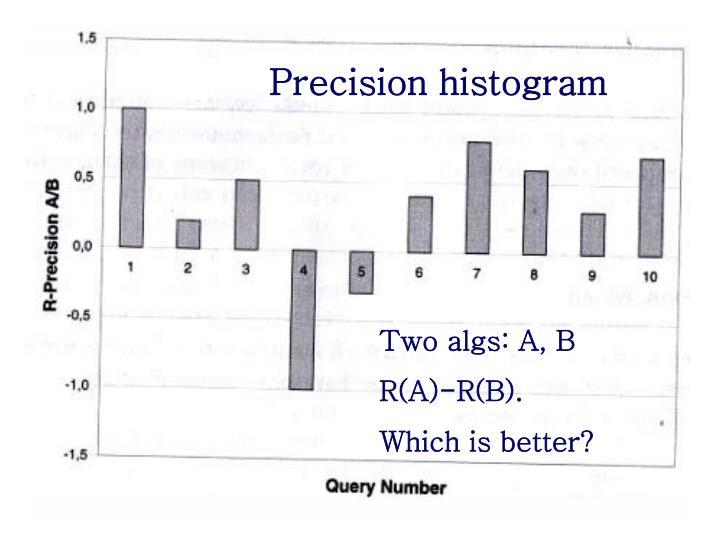 Precision histogram