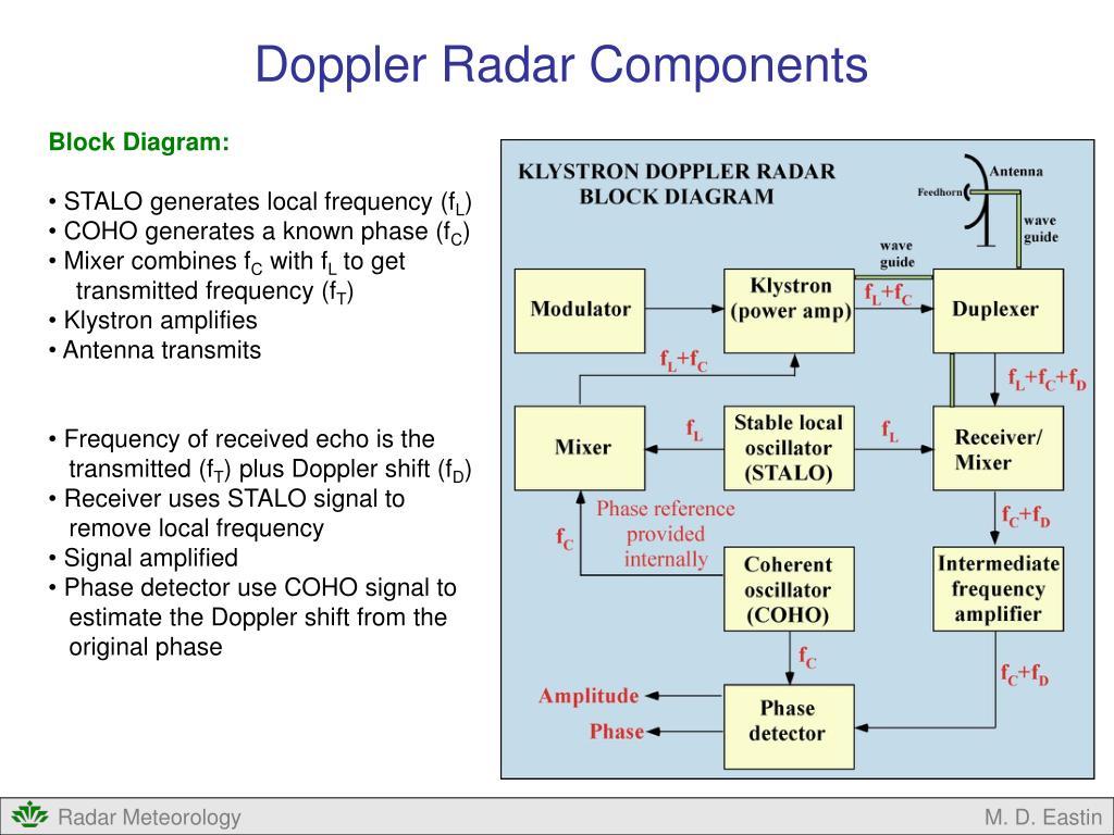 PPT - Doppler Radar PowerPoint Presentation - ID:4739552