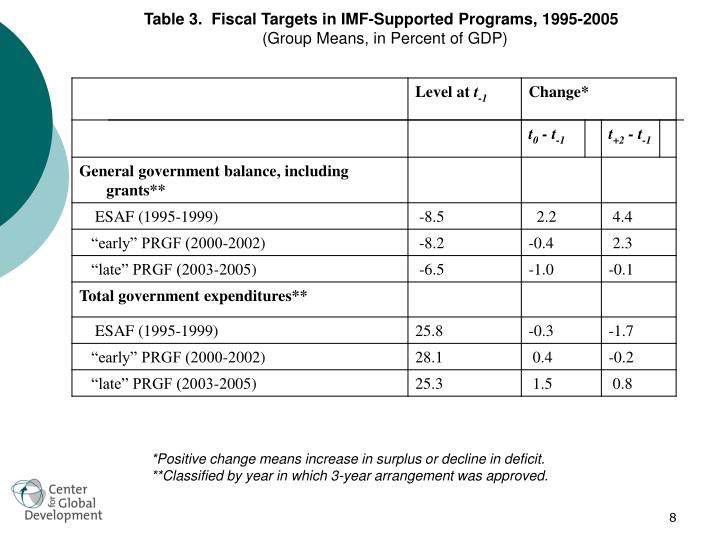Table 3.  Fiscal Targets in IMF-Supported Programs, 1995-2005