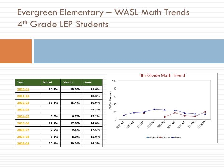 Evergreen Elementary – WASL Math Trends