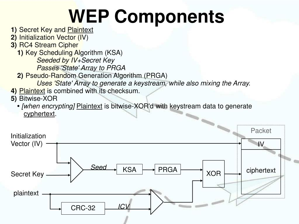 PPT - Wired Equivalent Privacy (WEP): The first
