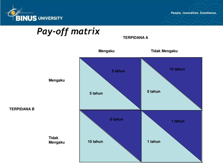 Pay-off matrix