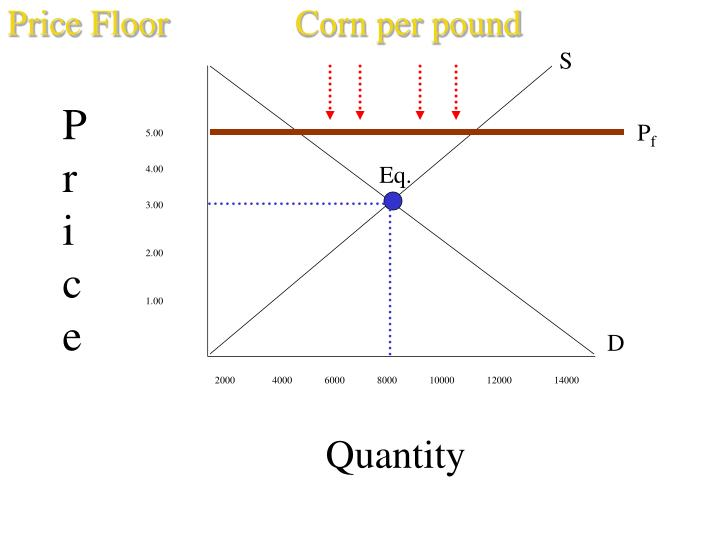 Price FloorCorn per pound