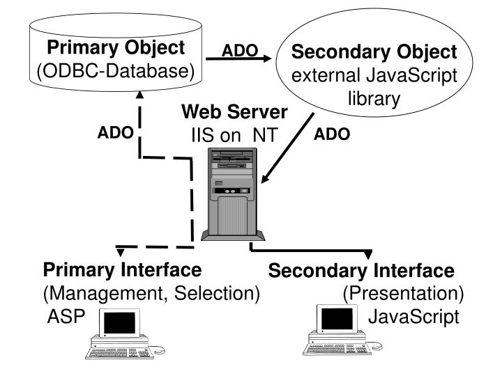 Secondary Object