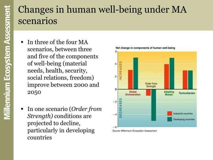 Changes in human well-being under MA scenarios