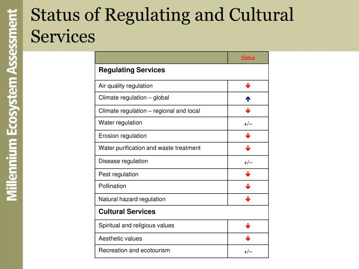 Status of Regulating and Cultural Services