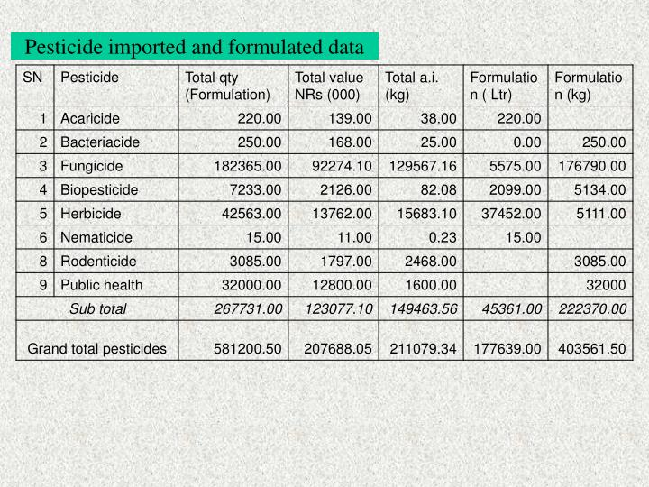 Pesticide imported and formulated data