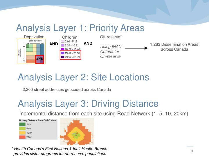 Analysis Layer 2: Site Locations