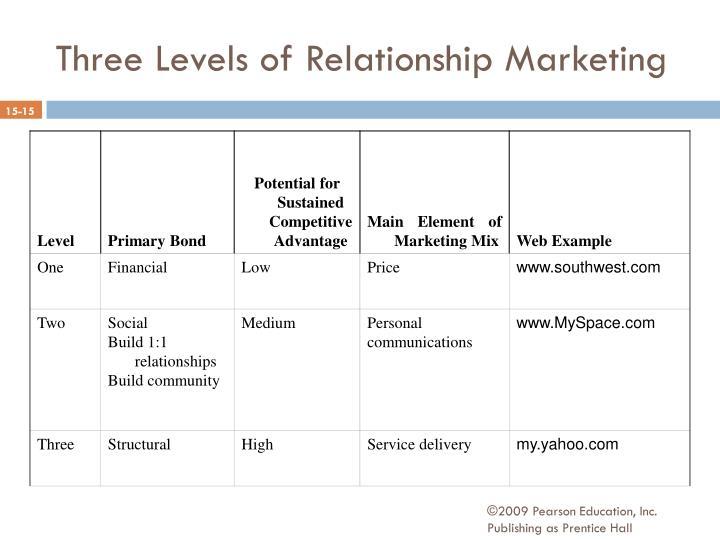 Three Levels of Relationship Marketing