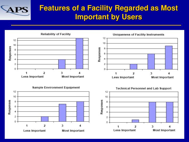 Features of a Facility Regarded as Most Important by Users