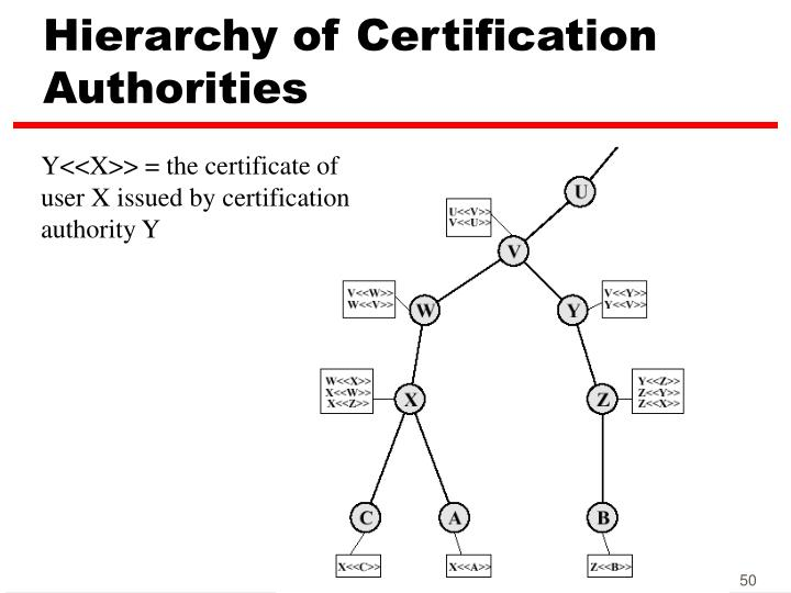 Hierarchy of Certification Authorities