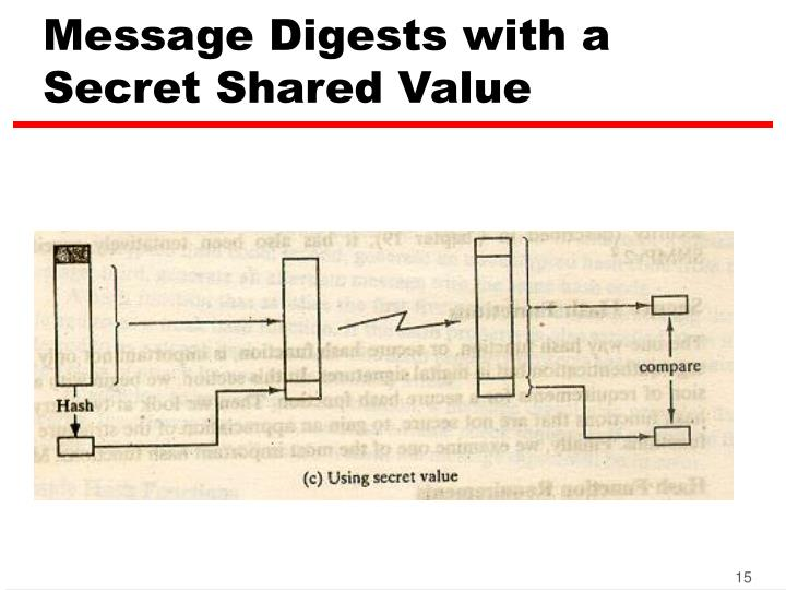 Message Digests with a Secret Shared Value