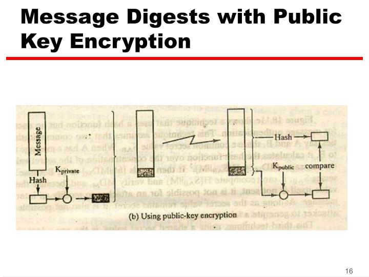 Message Digests with Public Key Encryption