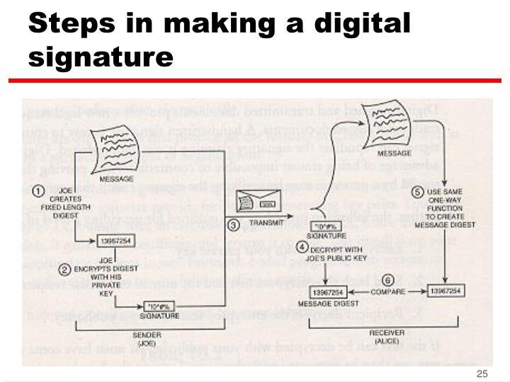 Steps in making a digital signature