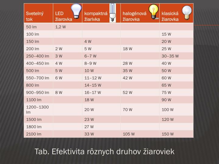 Tab. Efektivita rôznych druhov žiaroviek