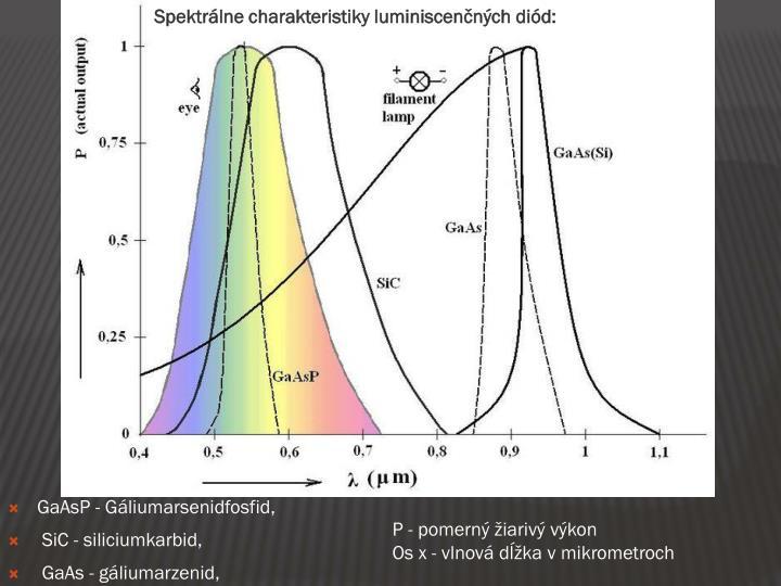 Spektrálne charakteristiky luminiscenčných diód: