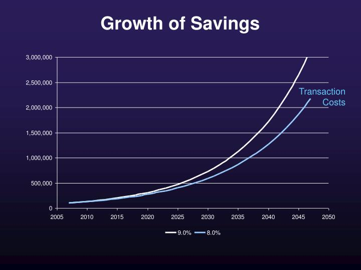 Growth of Savings
