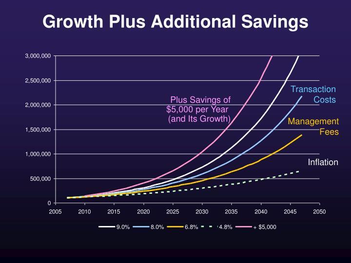 Growth Plus Additional Savings